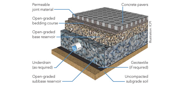 Permeable Concrete Paver Design Amp Installation Contractors